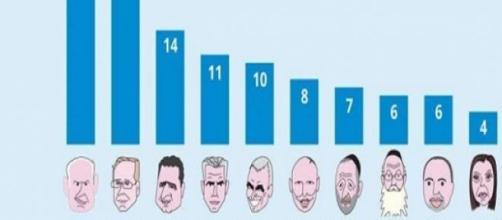 Le elezioni israeliane, da Haaretz