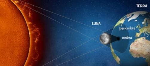 schema illustrativo dell'eclissi