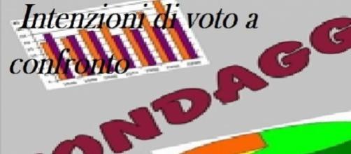 Sondaggi Euromedia-Piepoli, Intenzioni elettorali