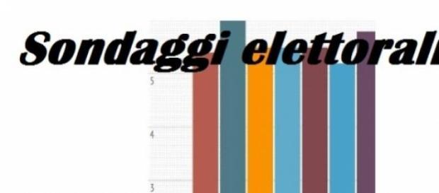 Sondaggi politici elettorali Demopolis marzo 2015