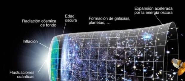 Evolución del universo en 13.700 millones de años
