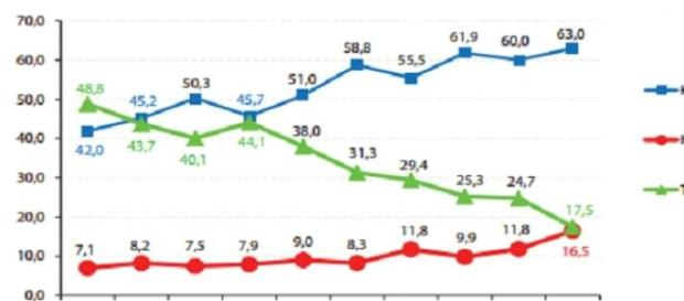 Casos de SIDA: % vs ano de diagnóstico.