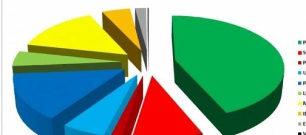 Sondaggi politici elettorali al 30 aprile 2015