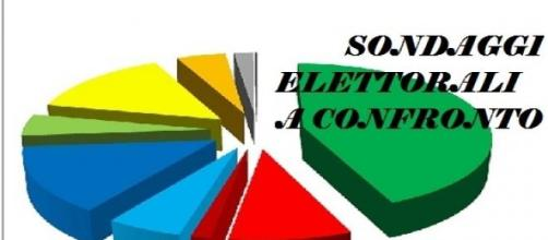 Nove Sondaggi elettorali a confronto al 15/05/2015