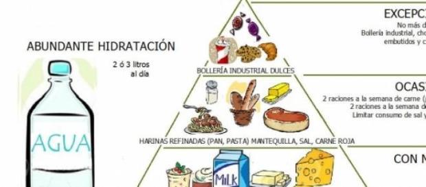 Pirámide nutricional de la salud cerebral