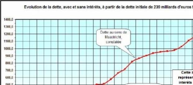 Evolution de la dette française de 1979 à 2008