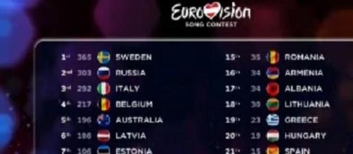 Resultados finales Eurovisión