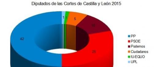Diputados tras las elecciones en Castilla y León