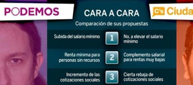 Ciudadanos y Podemos llegan con fuerza