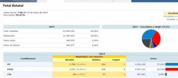 Resultado provisional de las elecciones del 24-M