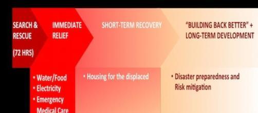 Ecco le fasi per un efficace supporto al Nepal.