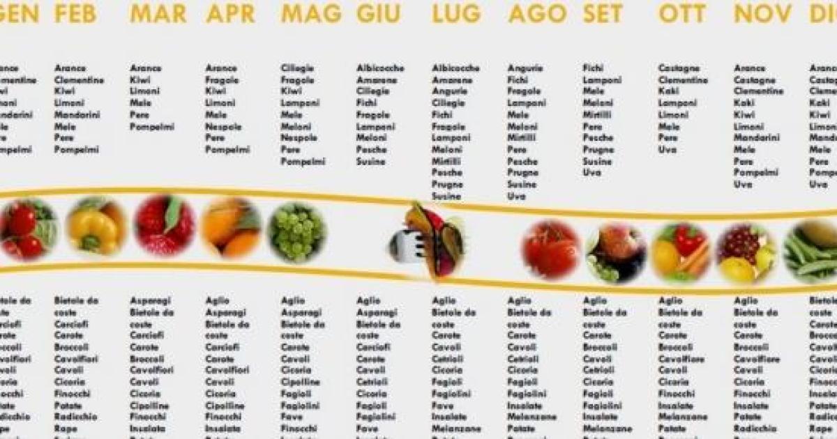 Le stagioni in tavola sappiamo cosa scegliere al banco - Immagine di frutta e verdura ...