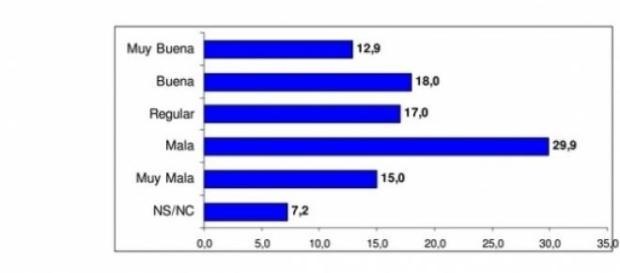 En Rosario, el 44,9% desaprueba la gestión de CFK