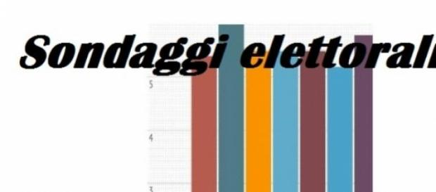 Ultimi sondaggi elettorali Euromedia/Piepoli 2015
