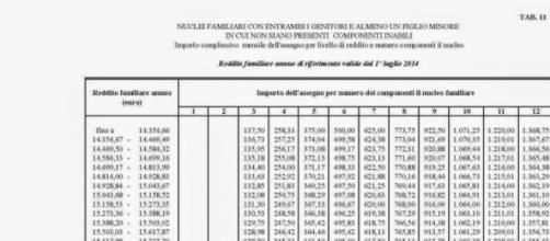 INPS Tabelle ANF 2015-2016 assegni familiari