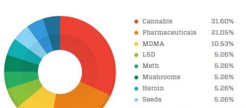 Il grafico che mostra i prodotti più richiesti