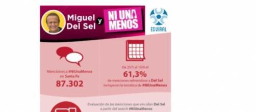 Miguel Del Sel y #NiUnaMenos