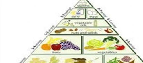 Indigestione e infezioni alimentari