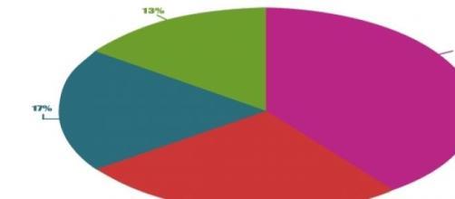 Gráfico resultado de la encuesta