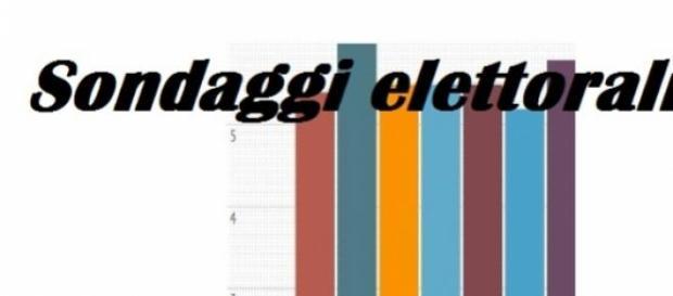 Sondaggi elettorali di 3 istituti al 28/06/2015