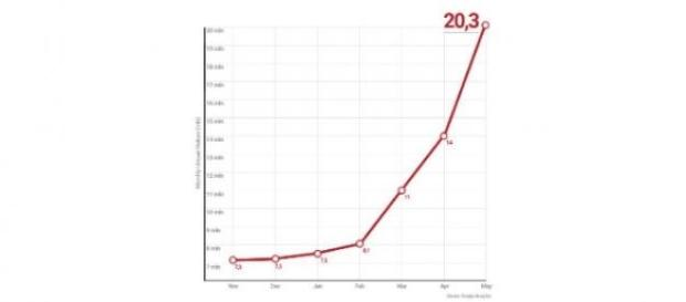 Blasting News +20 millones de lectores únicos/mes