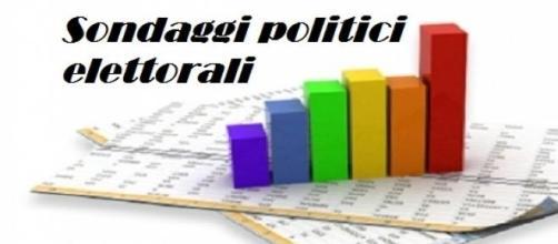 Intenzioni di voto fine 06/2015 Piepoli/Demopolis