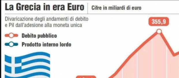 Debito e Pil della Grecia