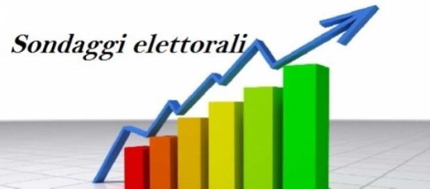 Ultimi 2 sondaggi elettorali luglio 2015