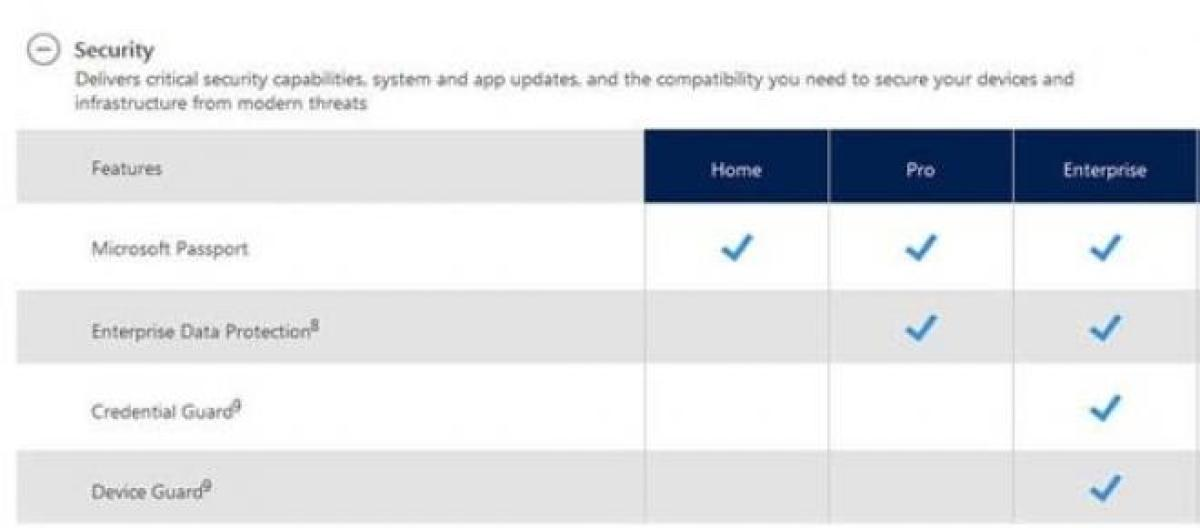 Microsoft releases info on Windows 10 Editions and features