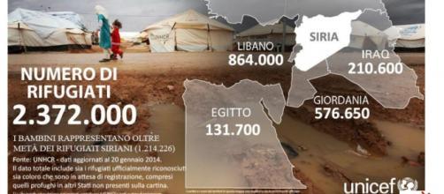 La situazione generale profughi stato per stato