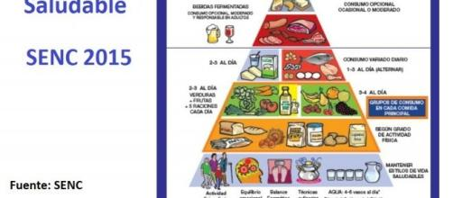 Pirámide nutricional 2015, por la SENC