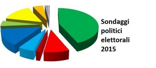 Sondaggi elettorali agosto 2015: boom del M5S