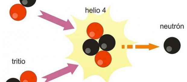 Fusión del hidrógeno pesado y del tritio