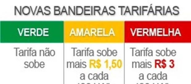 painel das bandeiras tarifárias