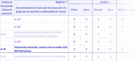 Riforma classi di concorso 2015 Miur