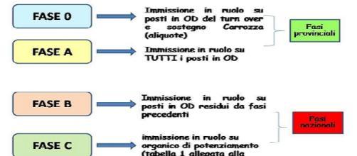 Le quattro fasi del piano assunzionale del Miur