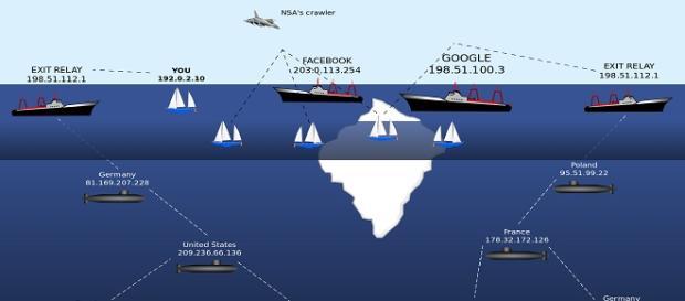 Allegoria del Deep Web come un grande iceberg