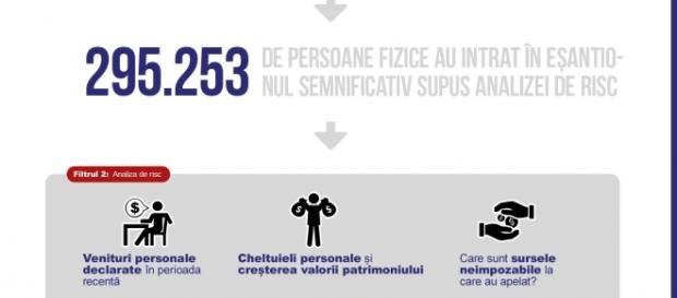 Infografice realizate de către ANAF