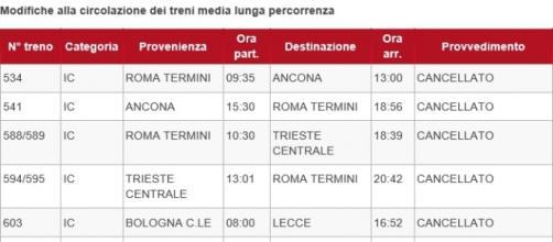 La tabella dei treni cancellati di Trenitalia
