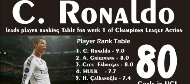 Ronaldo leads player ranking for week 1 UCL games