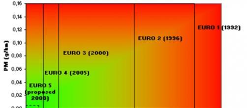 Europa e parametri inquinanti.