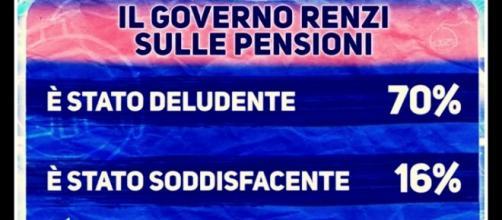 Sondaggi Politici Renzi su pensioni e lavoro, 24/9