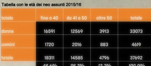Dati nuove assunzioni 2015/16 scuola