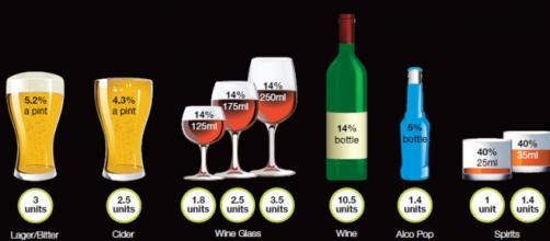 Unidades de alcohol según el tipo de bebida