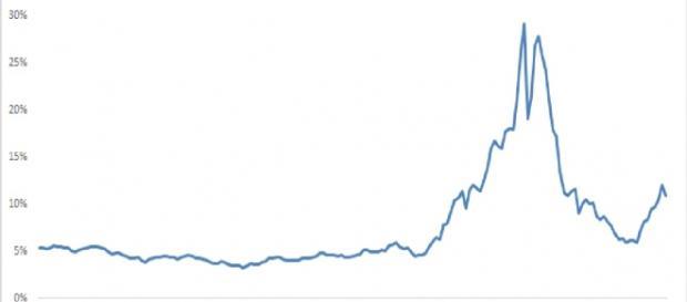 El pico de interés griego pudo haberse predecido