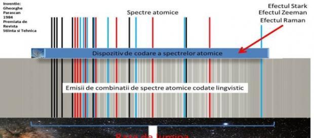 Comunicatii in spectre atomice
