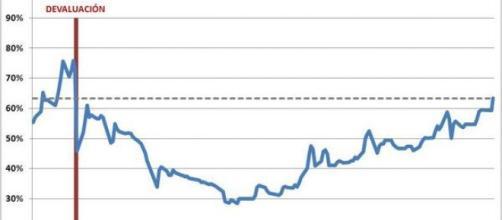 Devaluacion kircherista y fracaso en 2014
