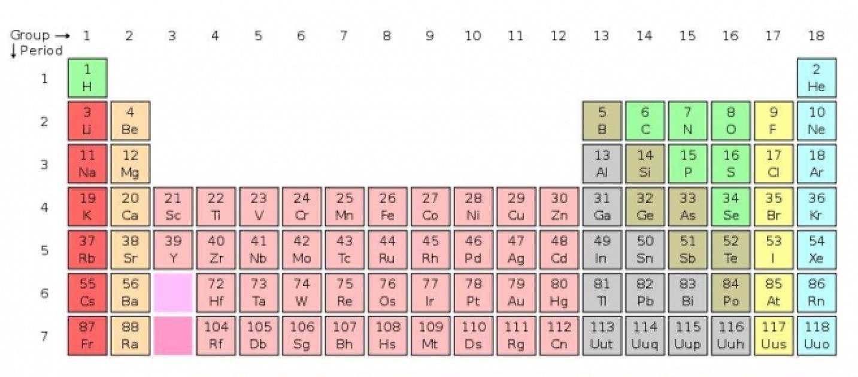 Chimica scoperti 4 nuovi elementi della tavola periodica - Elementi della tavola periodica ...