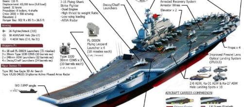 images of Liaoning the sister ship of Russian carrier | Lav Iii, Aircraft ... - pinterest.com