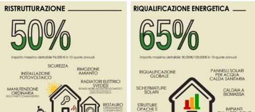 Detrazioni Fiscali   3p Studio - 3p-studio.it